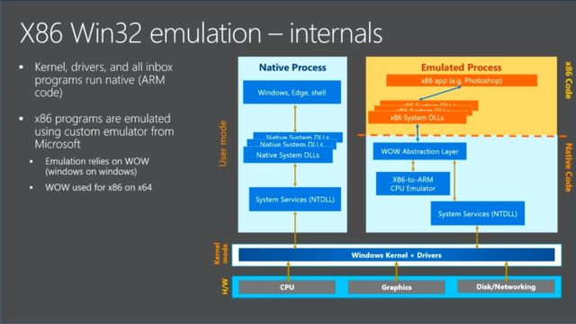 Что такое Windows 10 на ARM и как это работает?