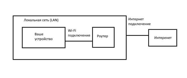 Почему подключение к Wi-Fi не означает подключение к Интернету